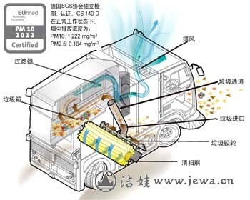 cs140d在正常工作状态下,烟尘排放浓度为:pm10:1.222mg/m3 pm2.5:0.
